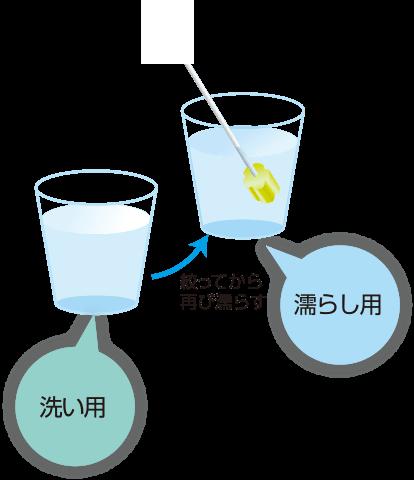 水などをいれたコップを2つ用意しましょう